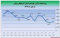 جهت مشاهده آلبوم كليك نماييد: گزارش تصویری - آماری فعالیتهای حج و زیارت آذربایجان شرقی