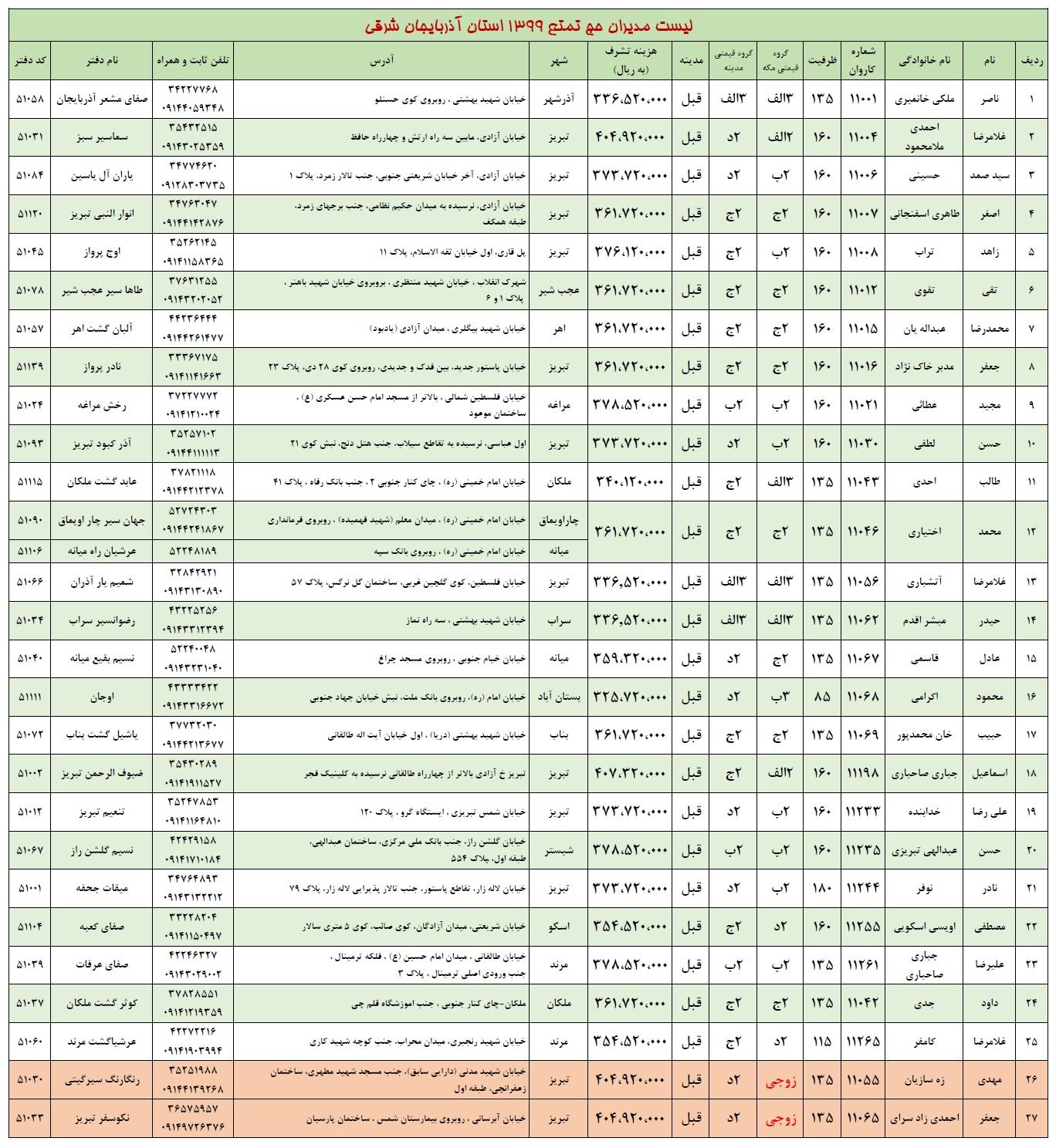لیست مدیران کاروانهای حج تمتع 1399 استان آذربایجان شرقی